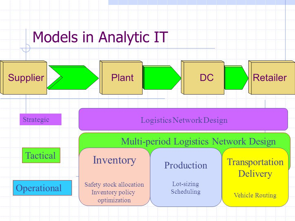 Models in Analytic IT Inventory Supplier Plant DC Retailer