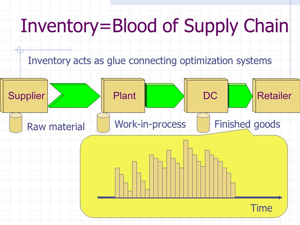 Inventory=Blood of Supply Chain