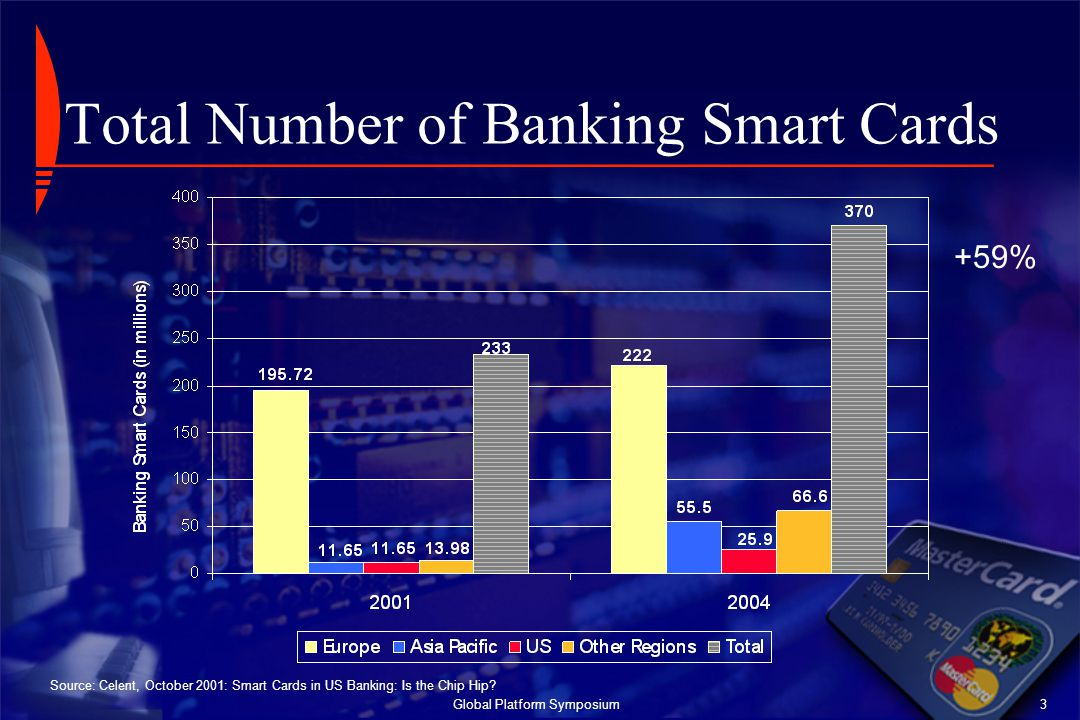 Total Number of Banking Smart Cards