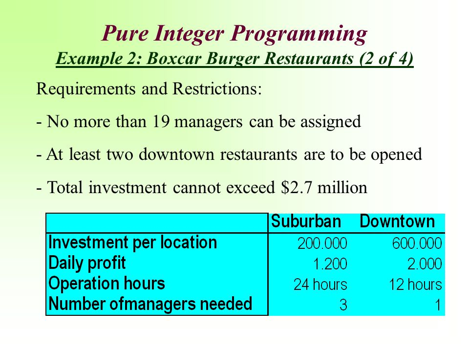 Pure Integer Programming Example 2: Boxcar Burger Restaurants (2 of 4)