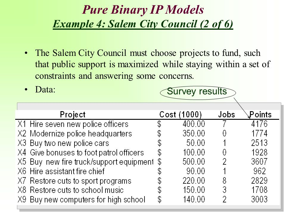 Pure Binary IP Models Example 4: Salem City Council (2 of 6)
