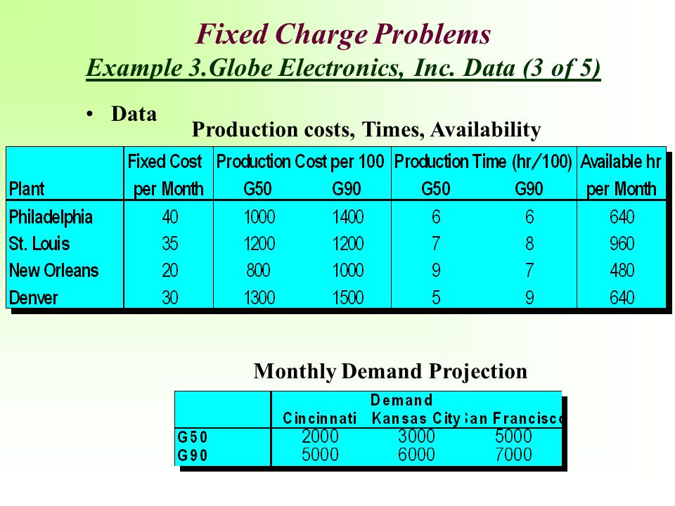 Fixed Charge Problems Example 3.Globe Electronics, Inc. Data (3 of 5)