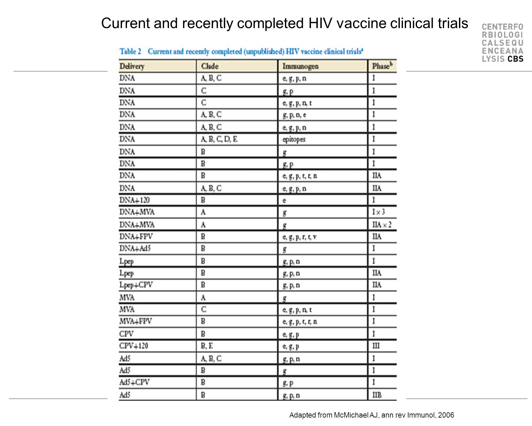 Current and recently completed HIV vaccine clinical trials