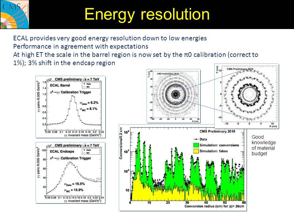 Energy resolution ECAL provides very good energy resolution down to low energies. Performance in agreement with expectations.