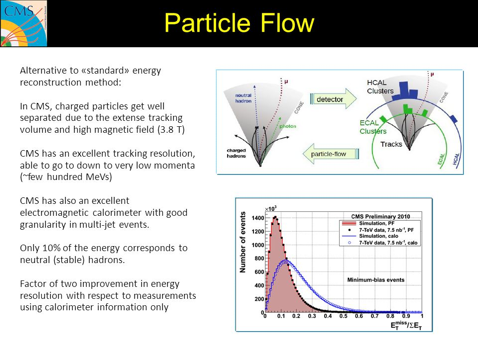 Particle Flow Alternative to «standard» energy reconstruction method: