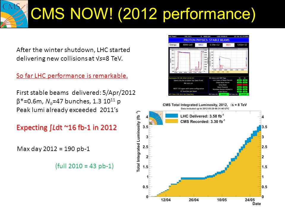 CMS NOW! (2012 performance) Expecting ∫Ldt ~16 fb-1 in 2012