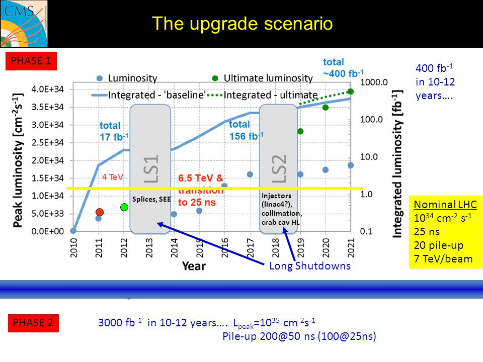 The upgrade scenario PHASE 1 400 fb-1 in 10-12 years…. Nominal LHC
