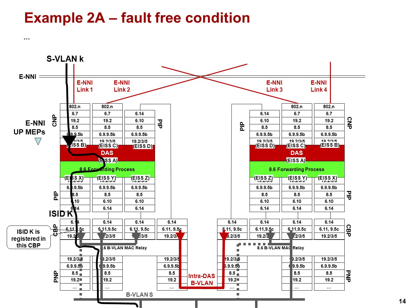 Example 2A – fault free condition