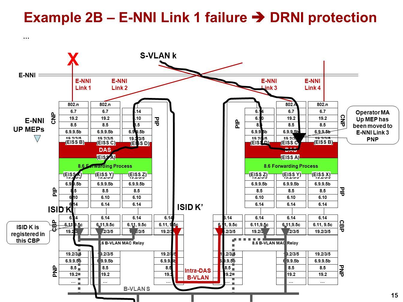 Example 2B – E-NNI Link 1 failure  DRNI protection