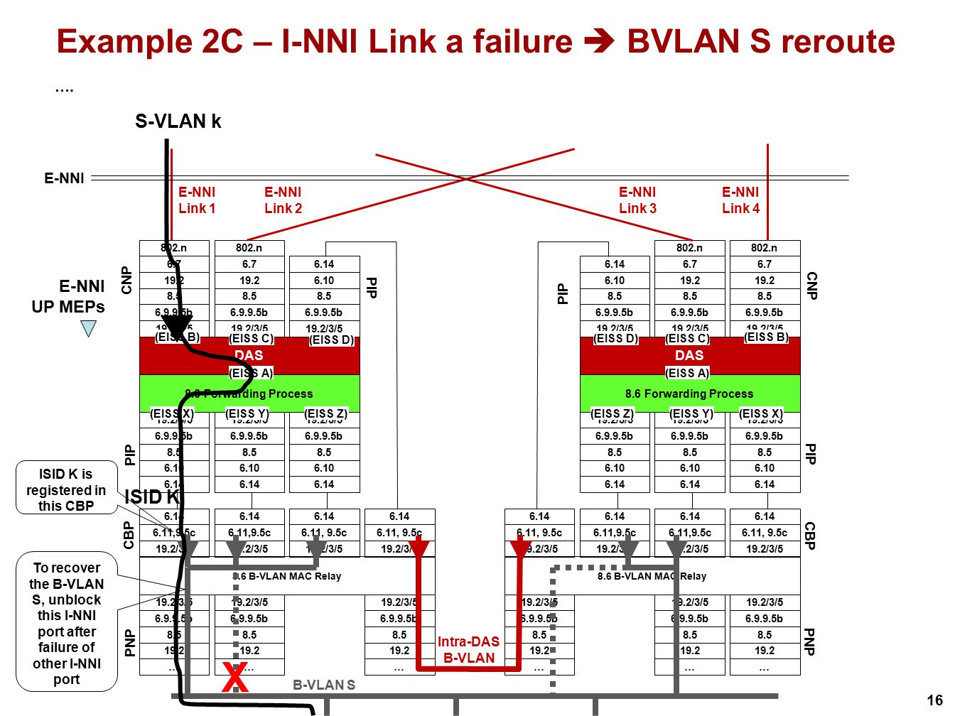 Example 2C – I-NNI Link a failure  BVLAN S reroute