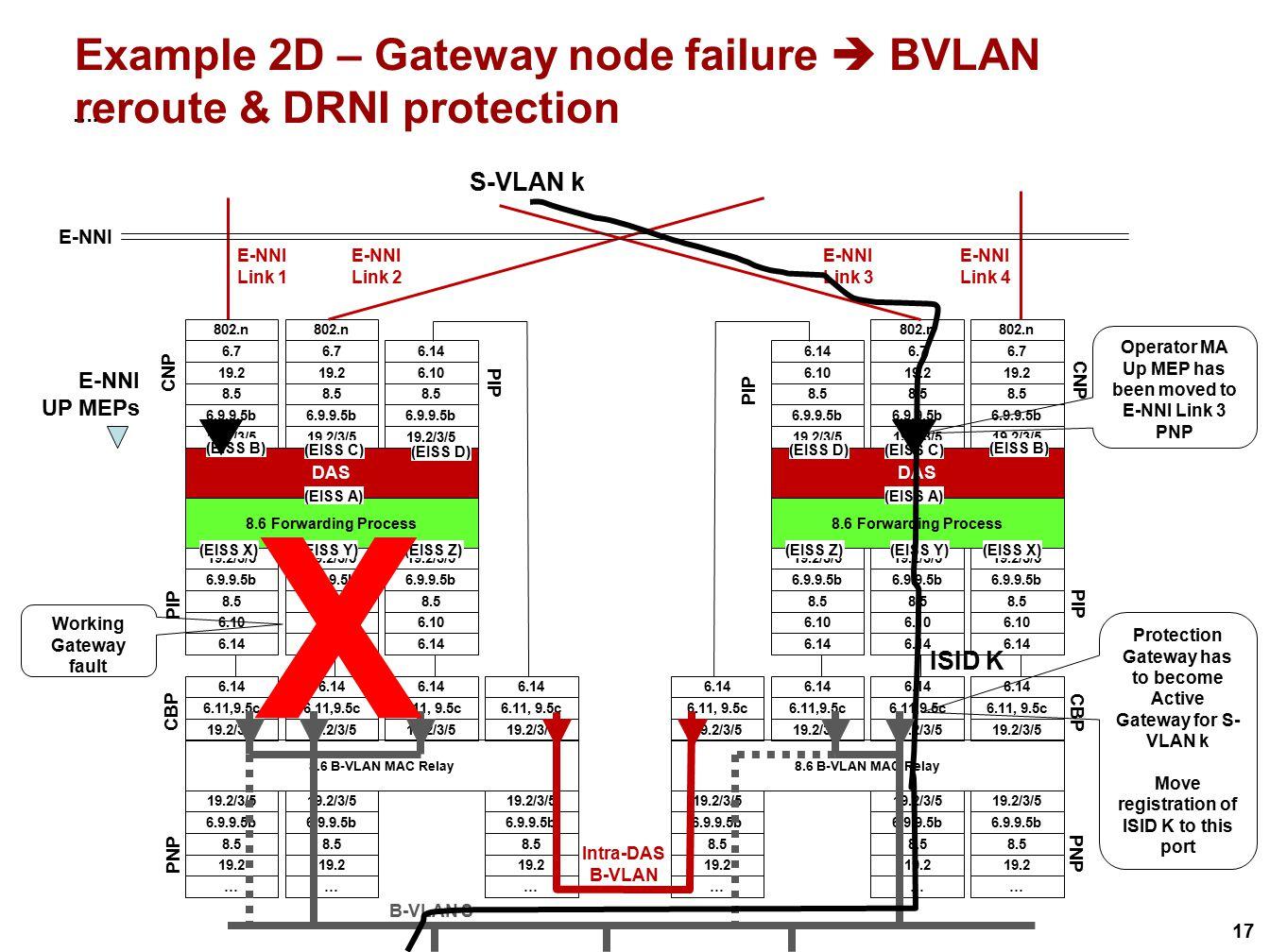 Example 2D – Gateway node failure  BVLAN reroute & DRNI protection