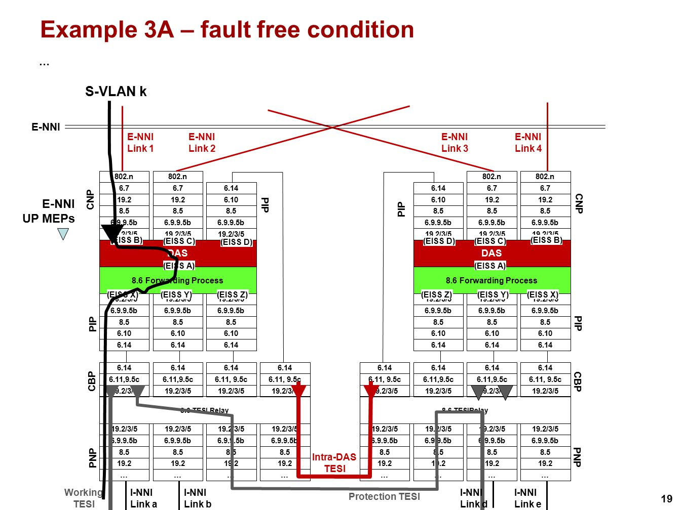 Example 3A – fault free condition