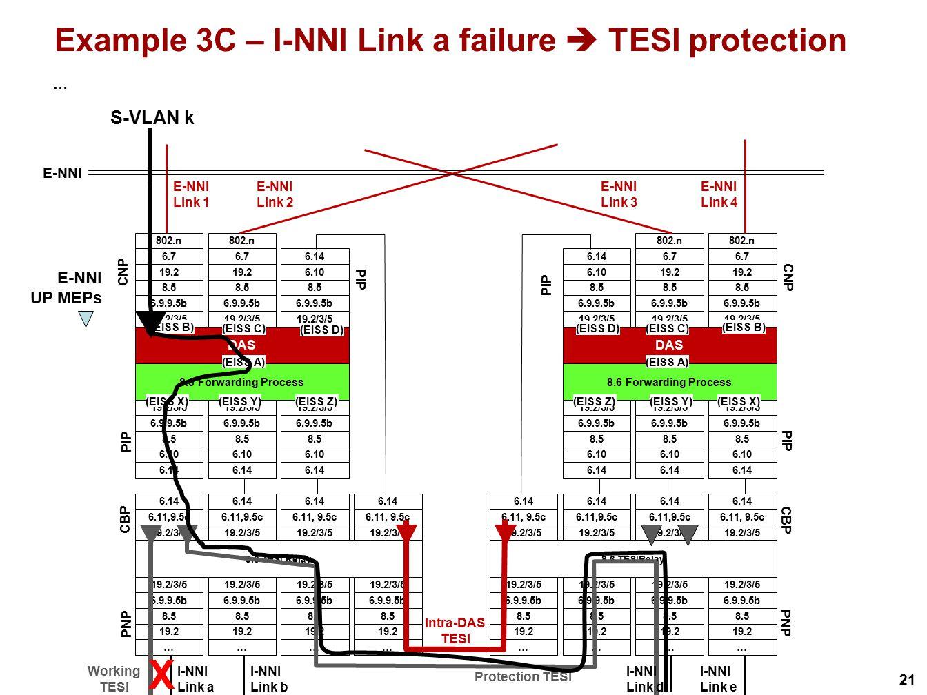 Example 3C – I-NNI Link a failure  TESI protection