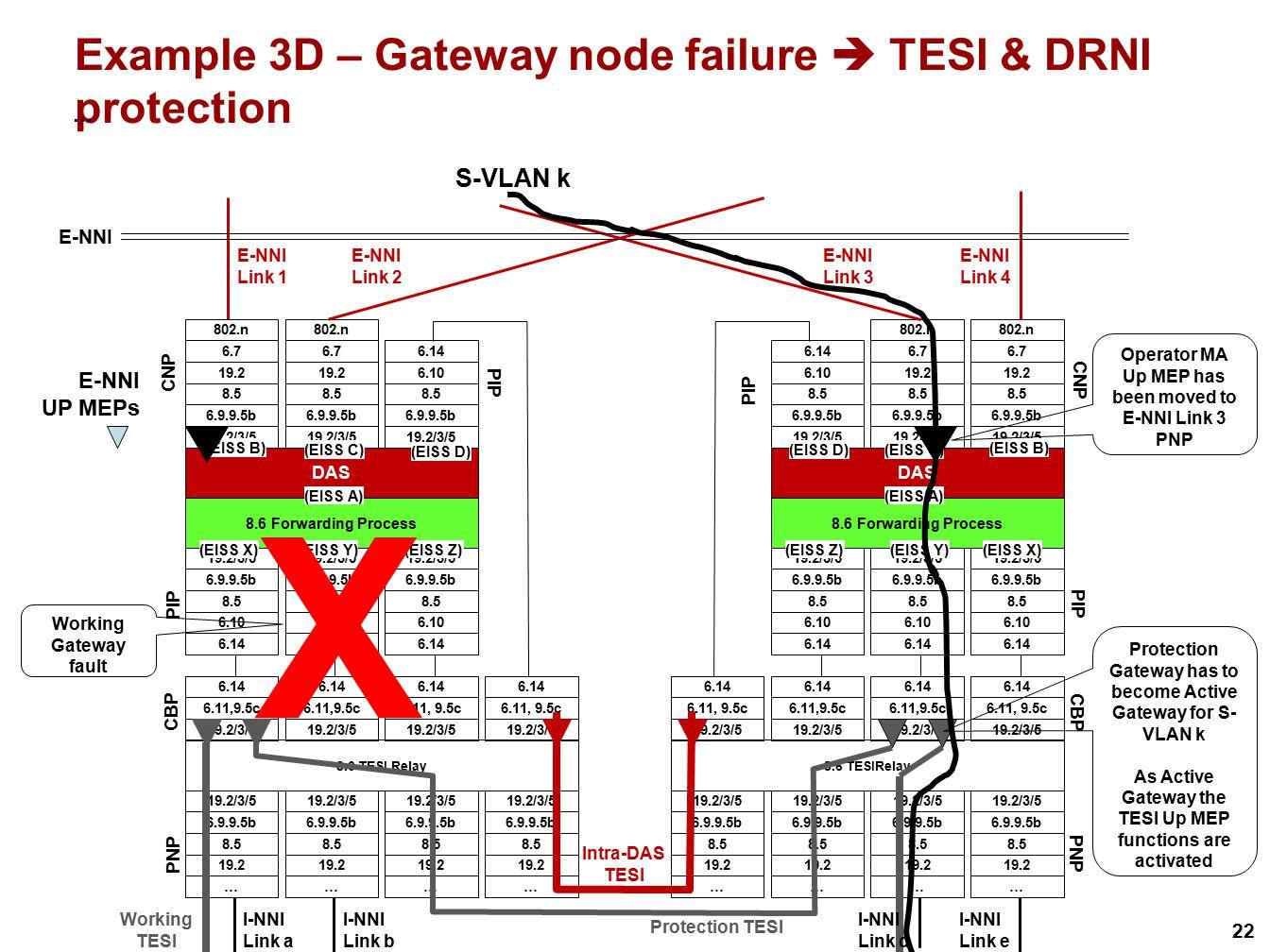 Example 3D – Gateway node failure  TESI & DRNI protection