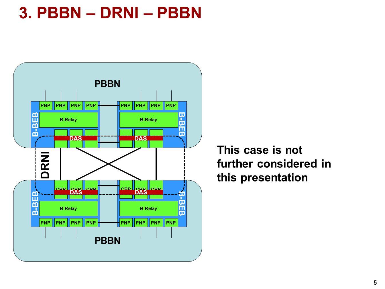 3. PBBN – DRNI – PBBN PBBN. B-BEB. B-BEB. PNP. PNP. PNP. PNP. PNP. PNP. PNP. PNP. B-Relay.