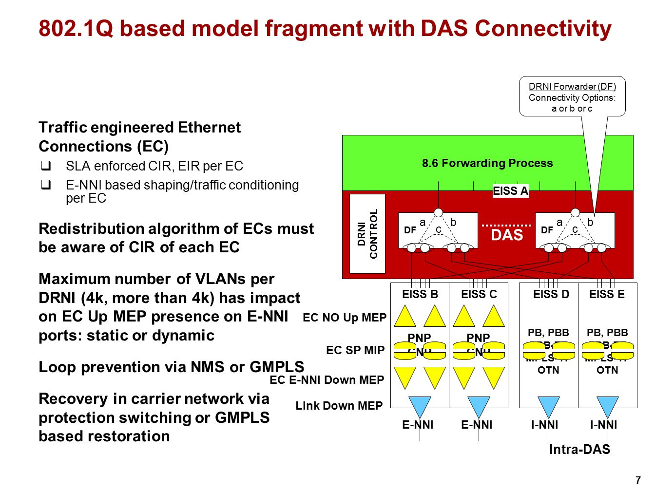 802.1Q based model fragment with DAS Connectivity