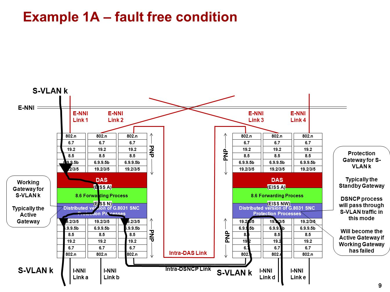 Example 1A – fault free condition
