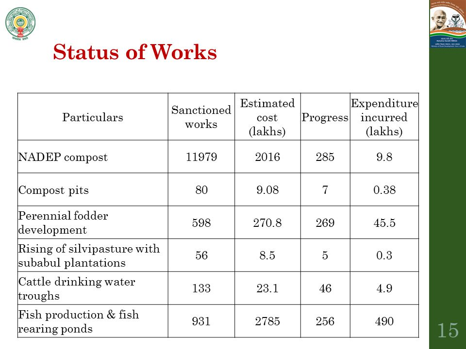 Status of Works Particulars Sanctioned works Estimated cost (lakhs)