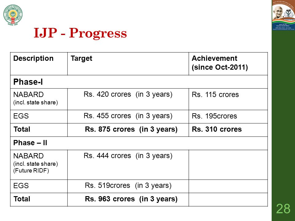 IJP - Progress Phase-I Description Target Achievement (since Oct-2011)