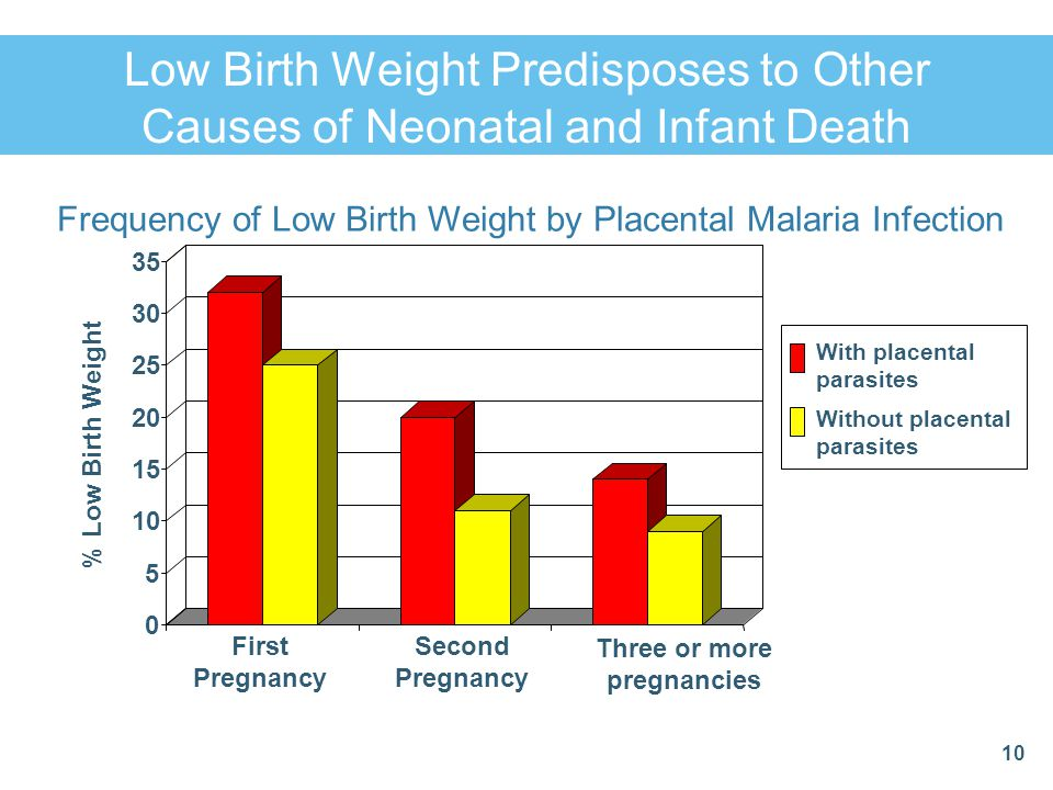 Frequency of Low Birth Weight by Placental Malaria Infection