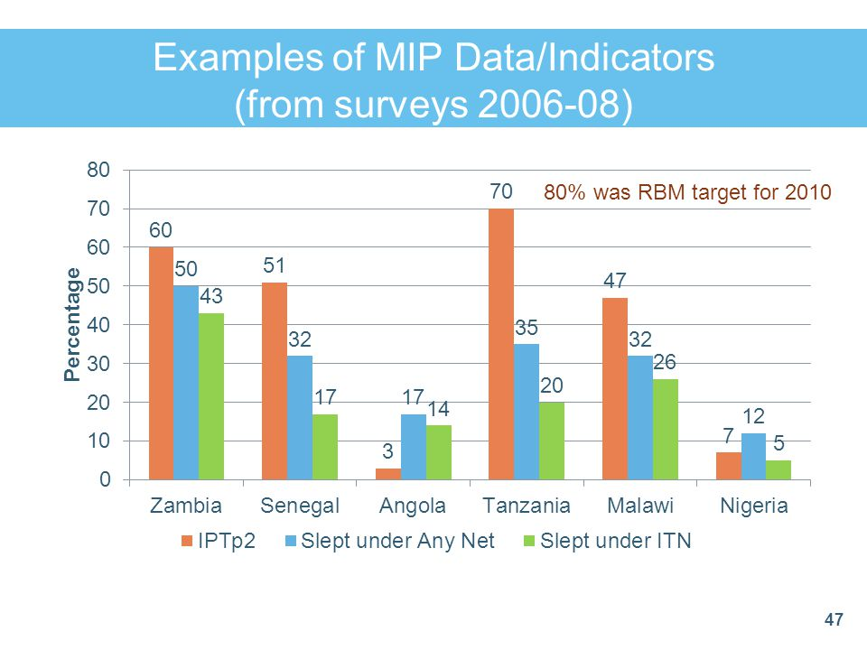 Examples of MIP Data/Indicators (from surveys 2006-08)