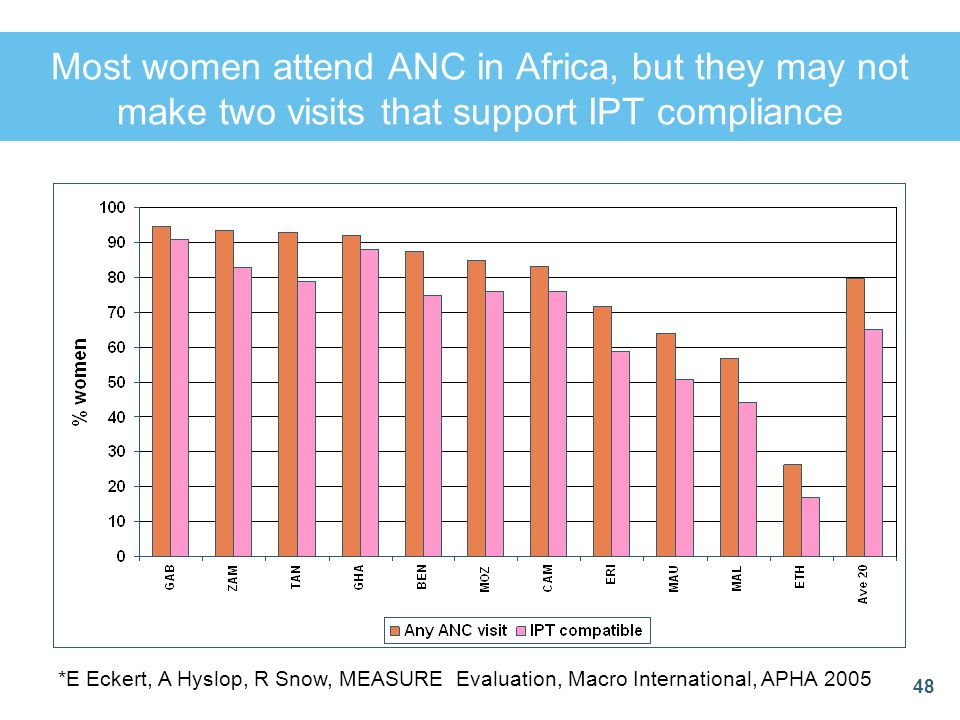 Most women attend ANC in Africa, but they may not make two visits that support IPT compliance