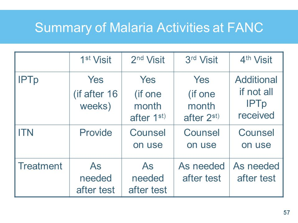 Summary of Malaria Activities at FANC