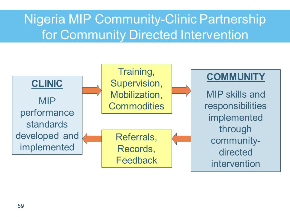 Nigeria MIP Community-Clinic Partnership for Community Directed Intervention
