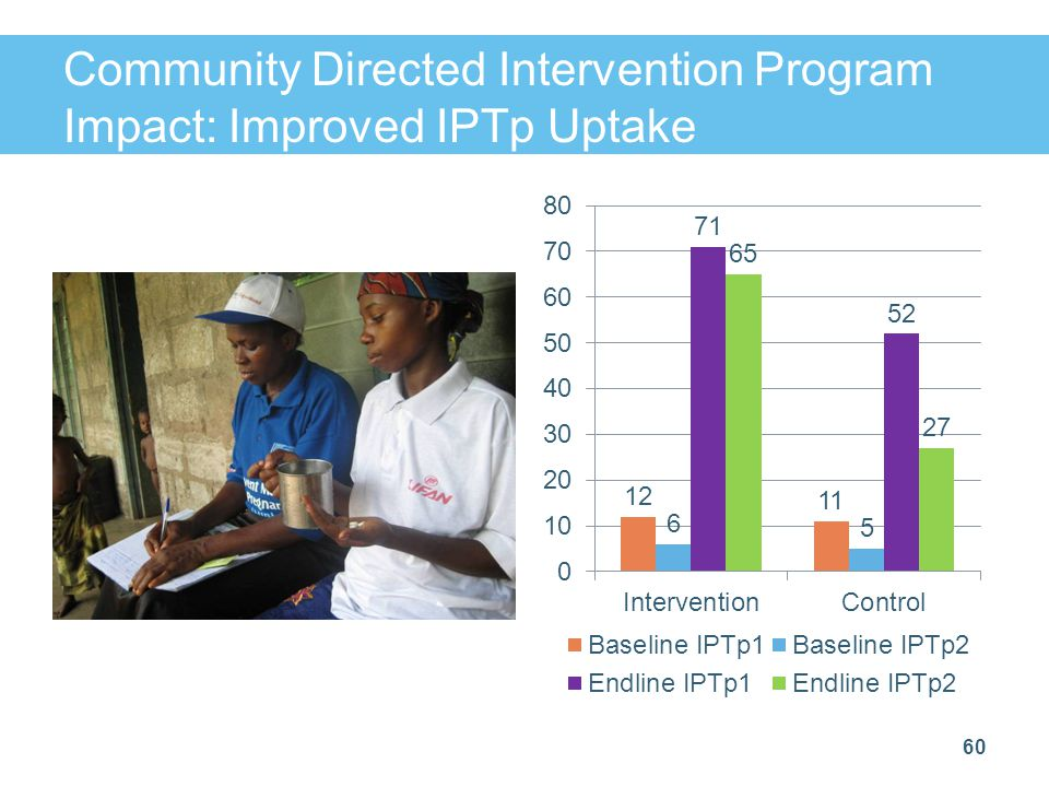 Community Directed Intervention Program Impact: Improved IPTp Uptake