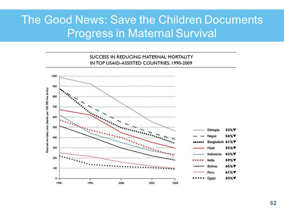 The Good News: Save the Children Documents Progress in Maternal Survival