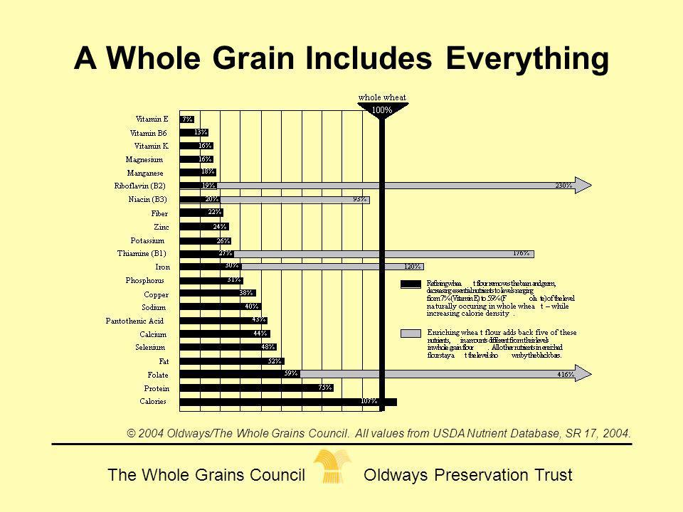 A Whole Grain Includes Everything