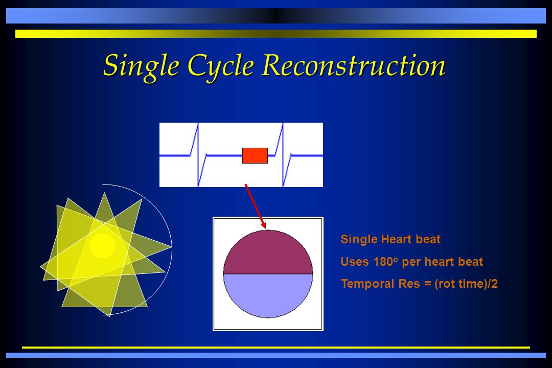 Single Cycle Reconstruction