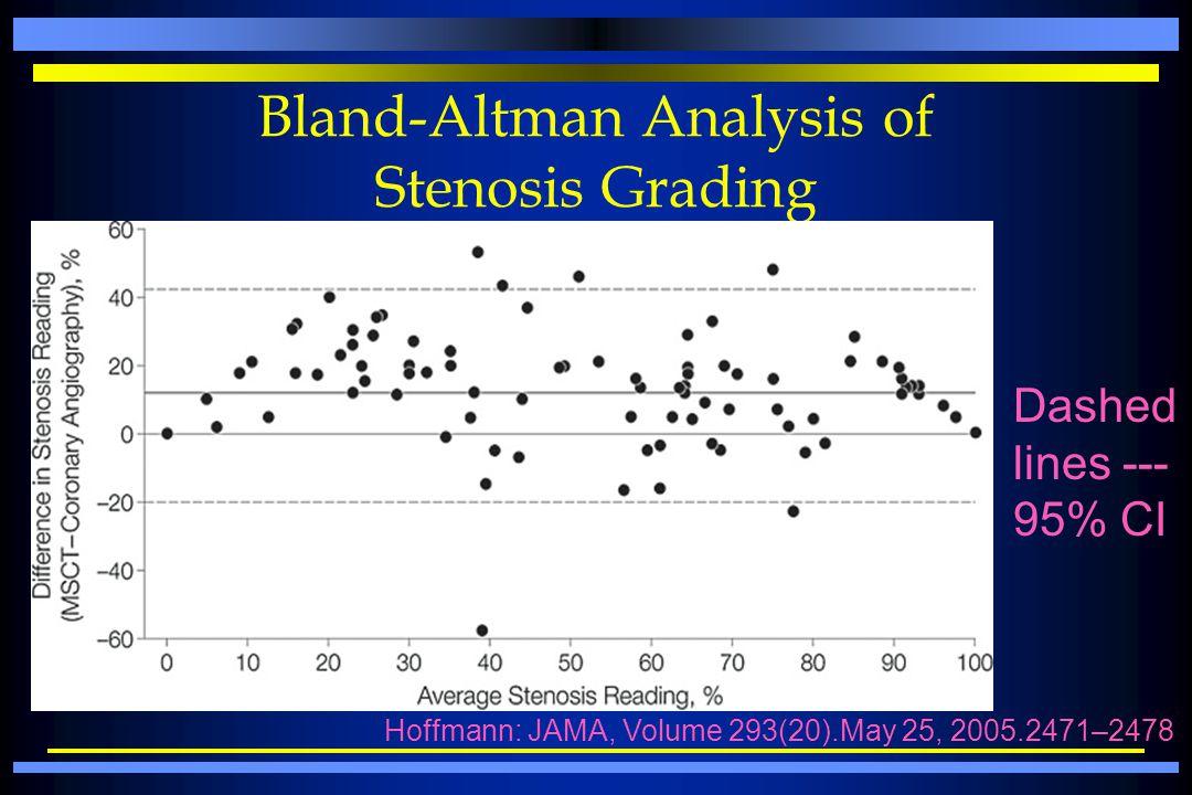 Bland-Altman Analysis of Stenosis Grading