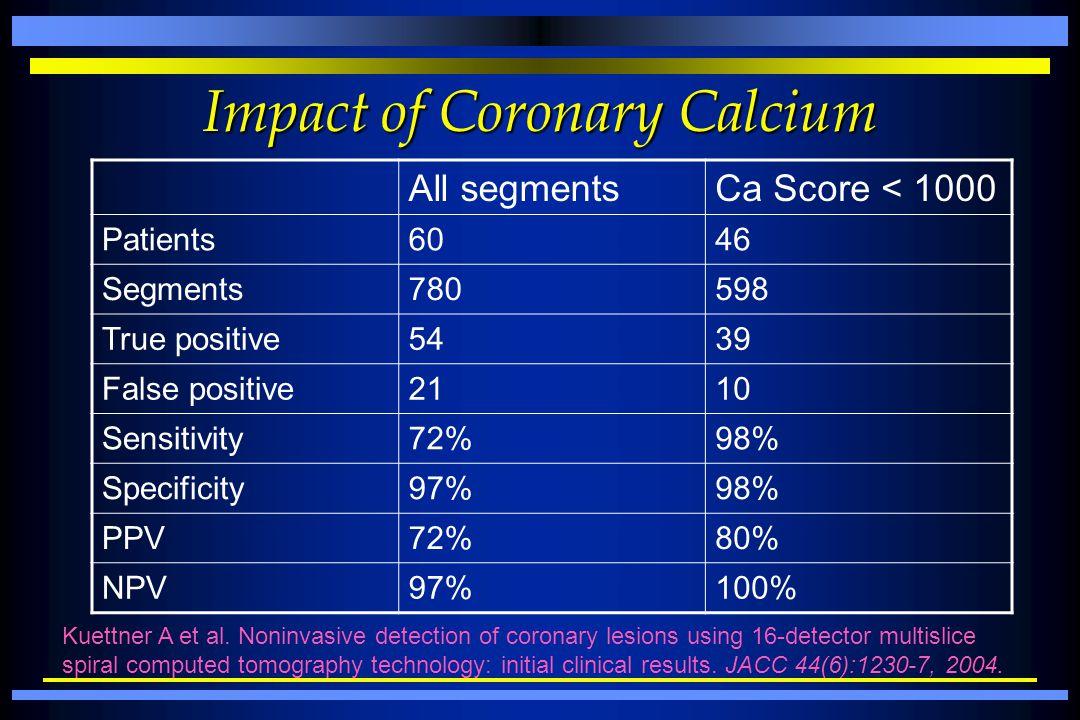 Impact of Coronary Calcium