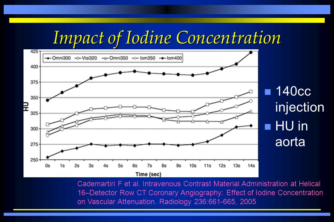 Impact of Iodine Concentration
