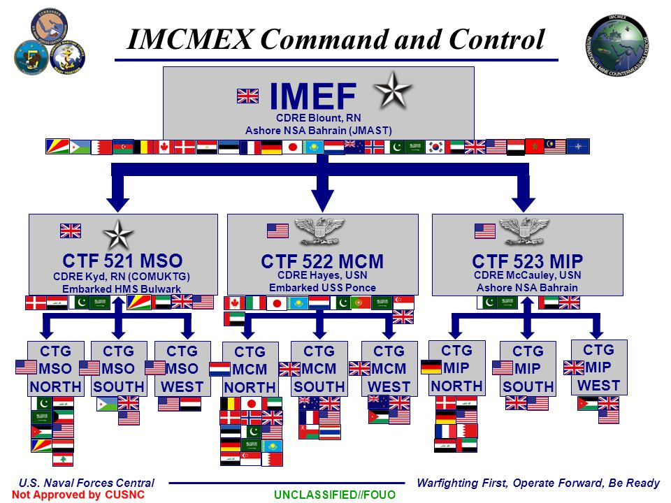 IMCMEX Command and Control Ashore NSA Bahrain (JMAST)