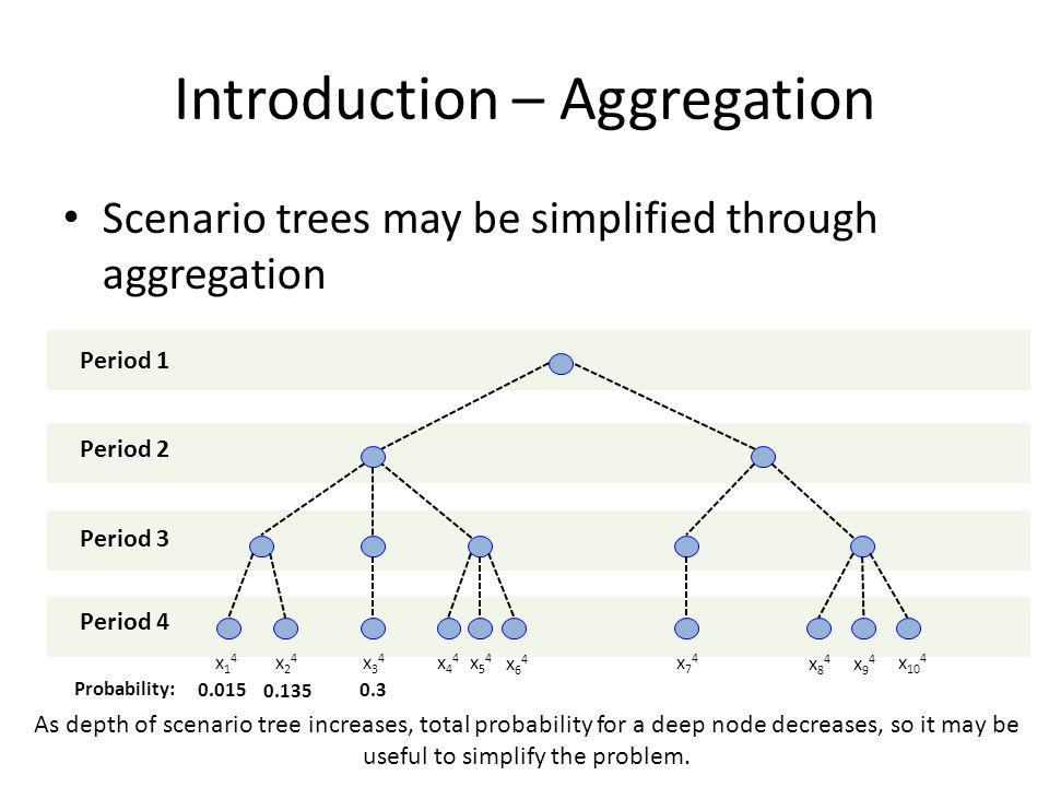Introduction – Aggregation