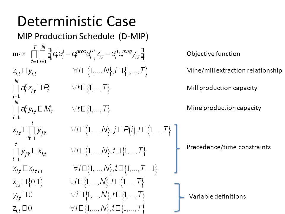 Deterministic Case MIP Production Schedule (D-MIP)