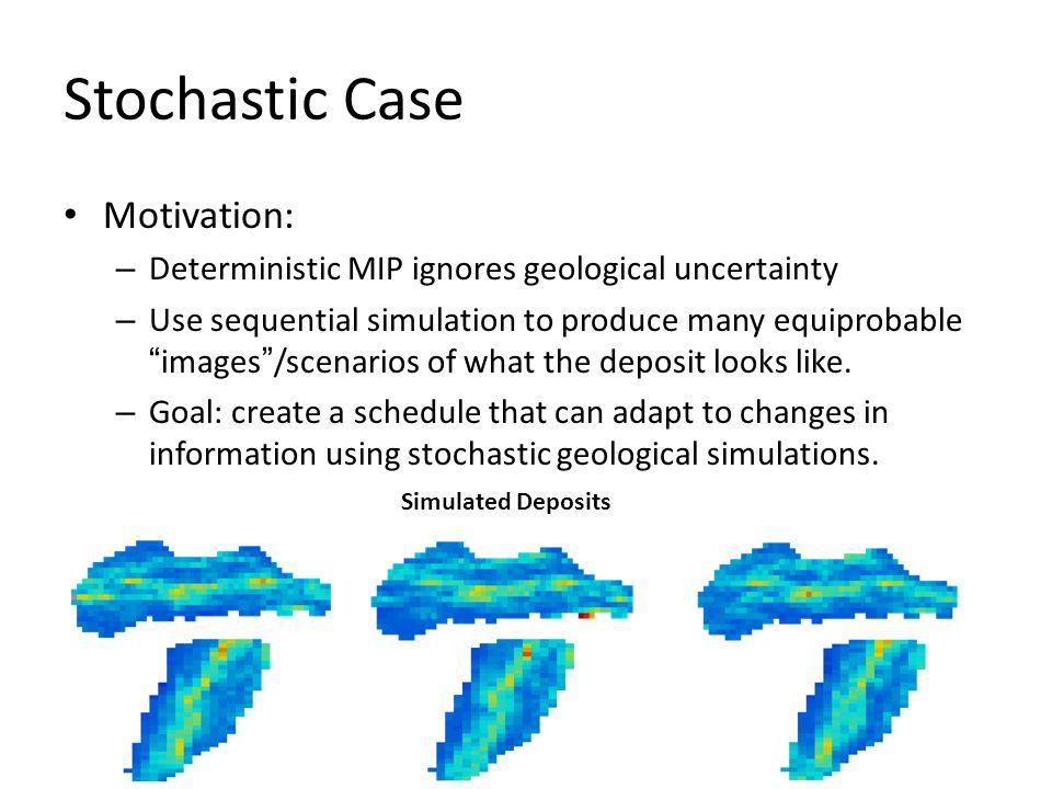 Stochastic Case Motivation:
