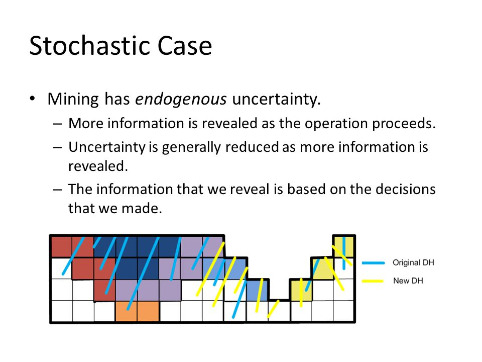 Stochastic Case Mining has endogenous uncertainty.