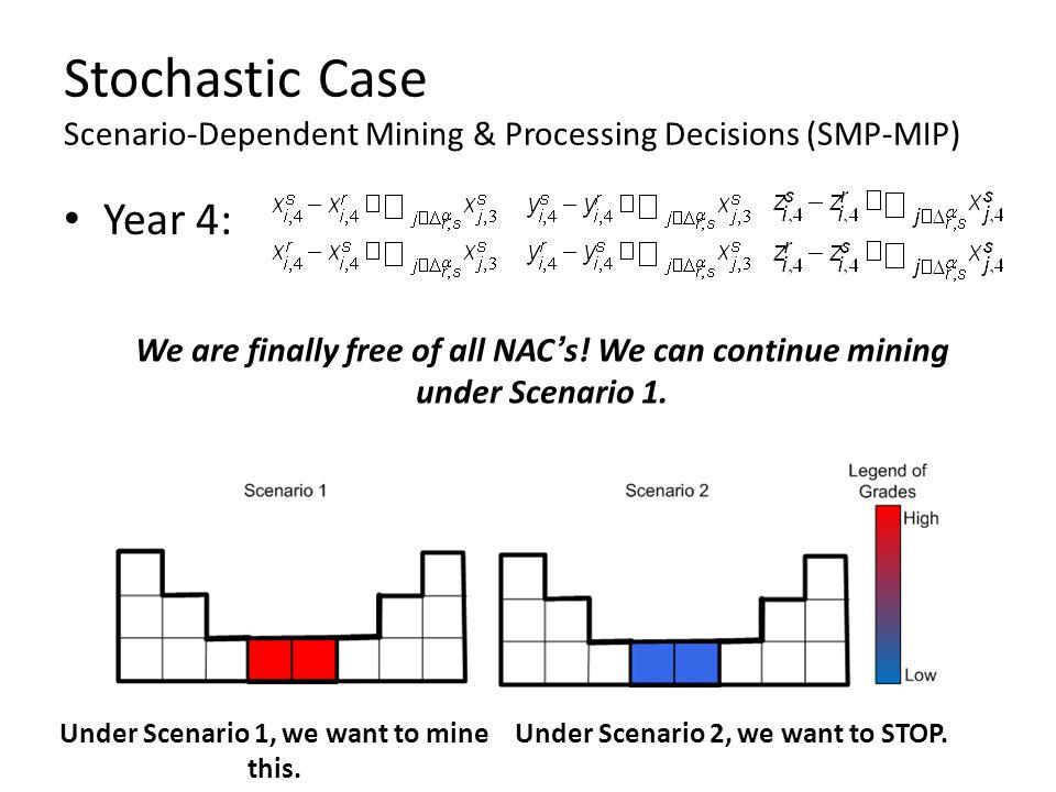 Stochastic Case Scenario-Dependent Mining & Processing Decisions (SMP-MIP)