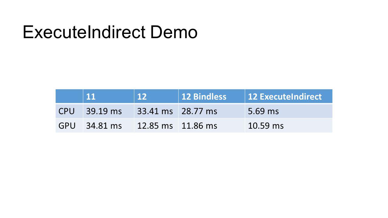 ExecuteIndirect Demo 11 12 12 Bindless 12 ExecuteIndirect CPU 39.19 ms