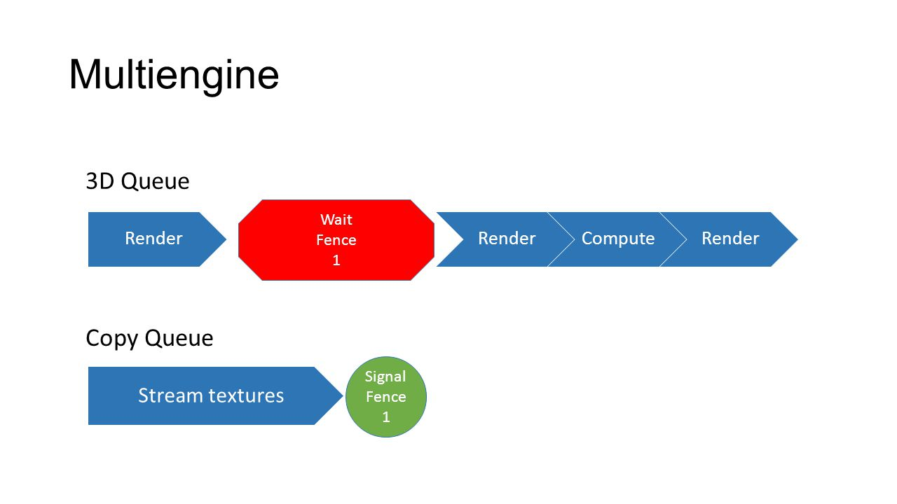 Multiengine 3D Queue Copy Queue Stream textures Render Compute Wait