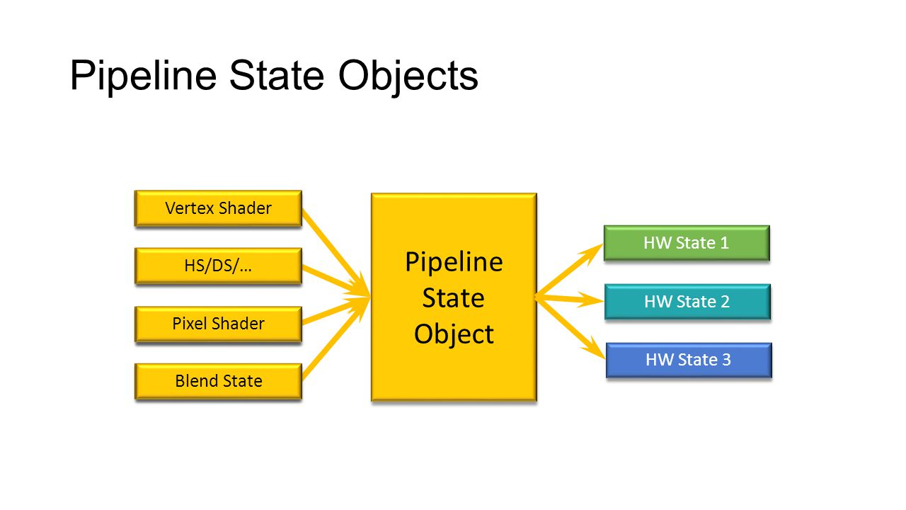 Pipeline State Objects