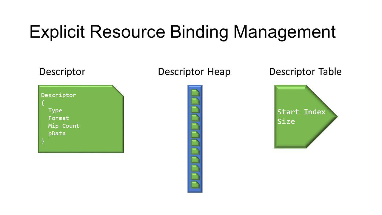 Explicit Resource Binding Management
