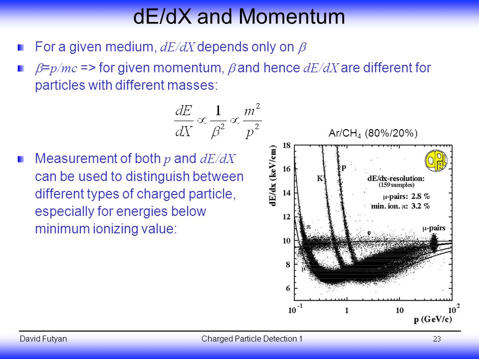 dE/dX and Momentum For a given medium, dE/dX depends only on b
