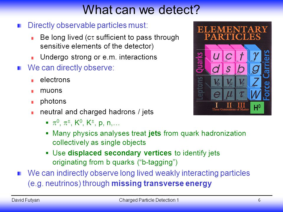 What can we detect Directly observable particles must: