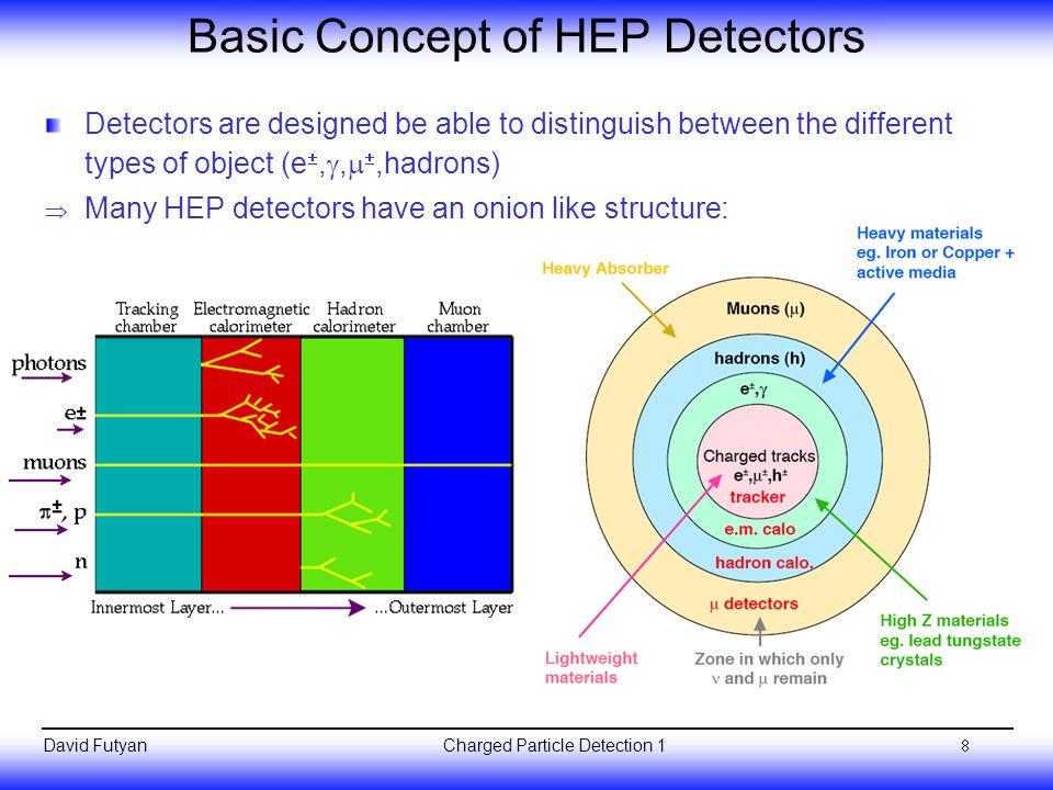 Basic Concept of HEP Detectors