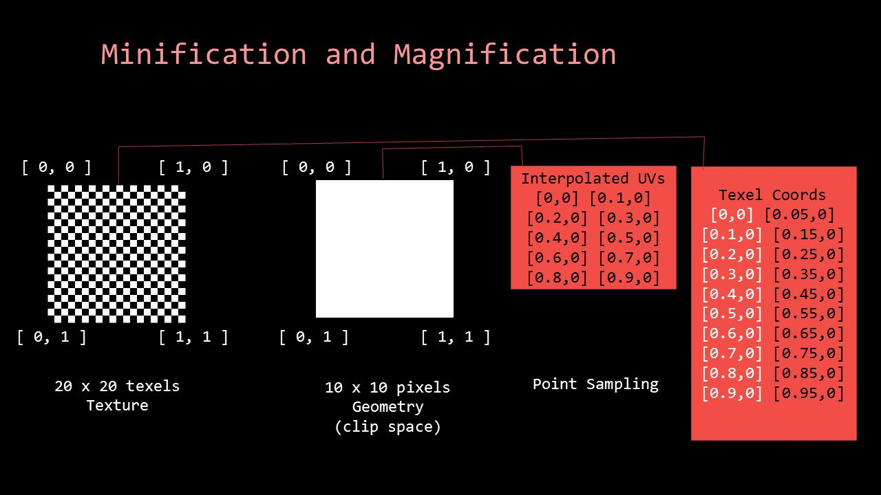 Minification and Magnification