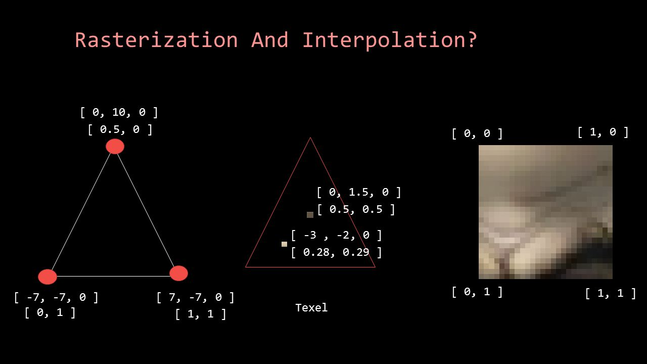 Rasterization And Interpolation